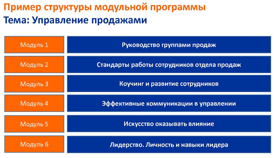 Программы для менеджеров продаж