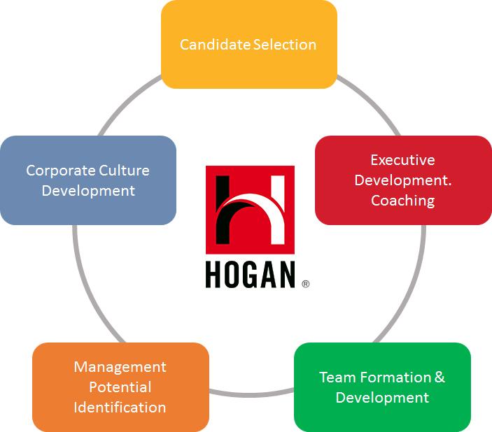 hogan assessment about